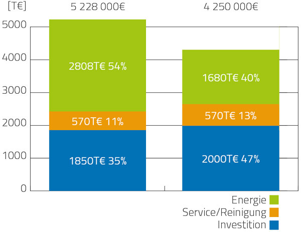 Example calculation HAUSER energy optimization in a logistics center
